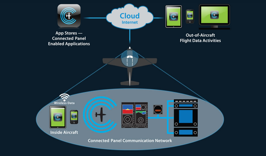 Connected Panel Communications from Aspen